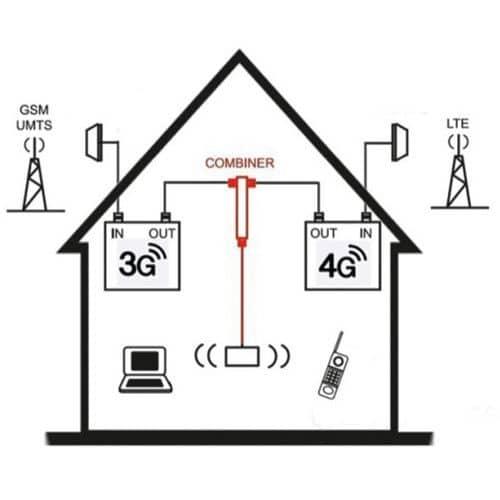 Cominatiekit van 4G-LTE- met 3G-UMTS-versterker